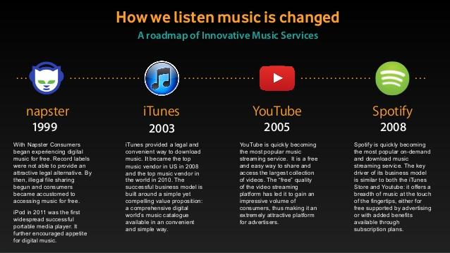 How we listen music is changed πειρατεία μουσική